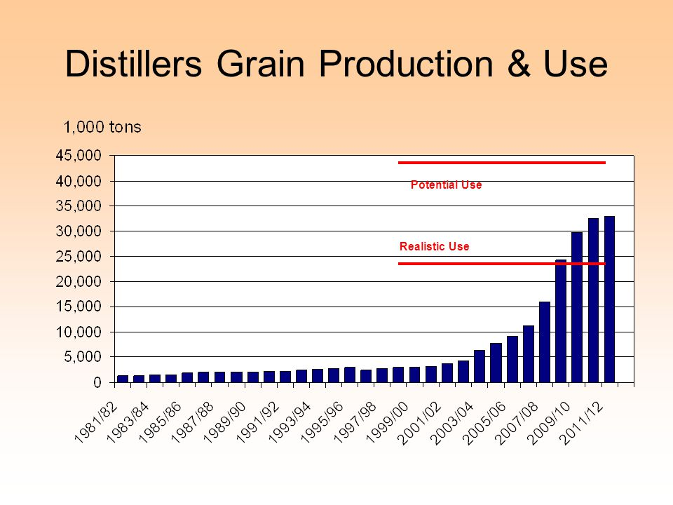 Realistic Use Potential Use Distillers Grain Production & Use