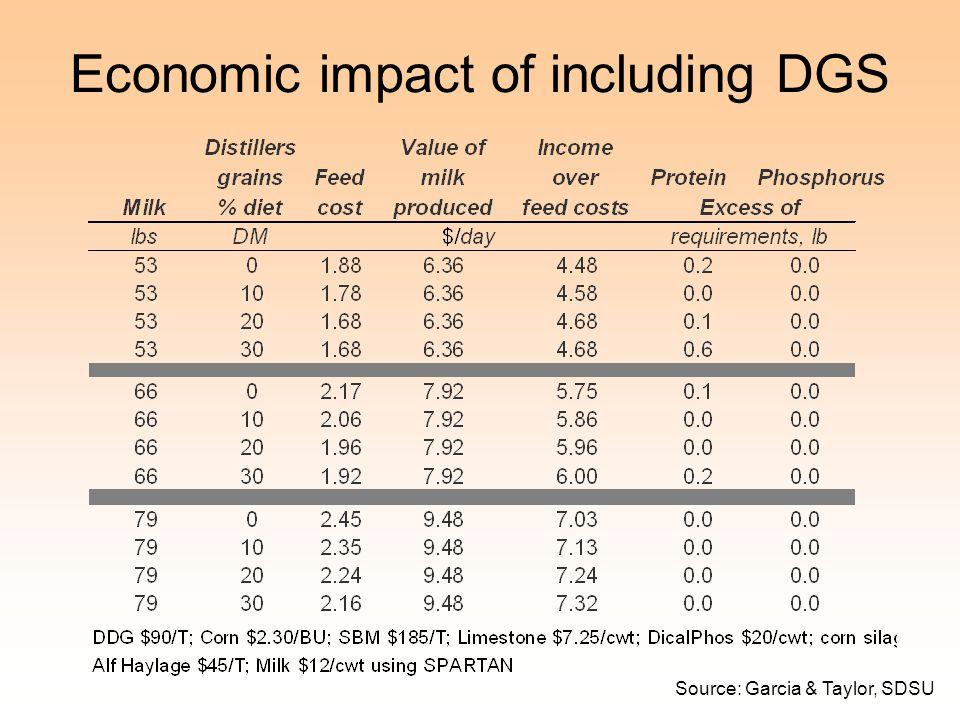 Economic impact of including DGS Source: Garcia & Taylor, SDSU