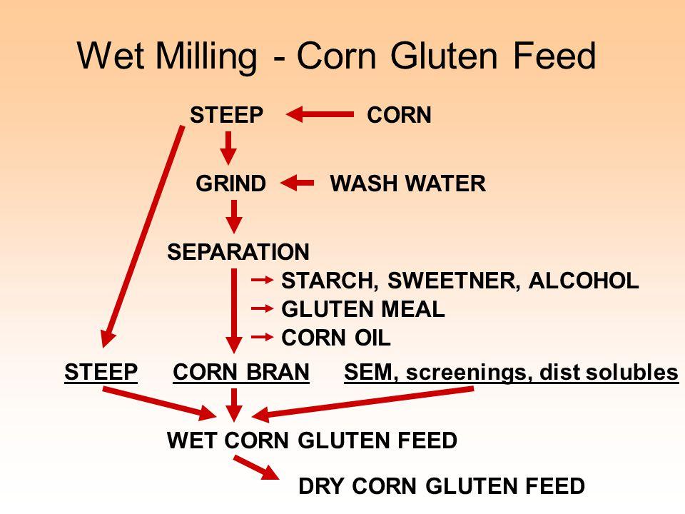 Wet Milling - Corn Gluten Feed CORNSTEEP WASH WATERGRIND SEPARATION WET CORN GLUTEN FEED STARCH, SWEETNER, ALCOHOL GLUTEN MEAL CORN OIL STEEPCORN BRAN