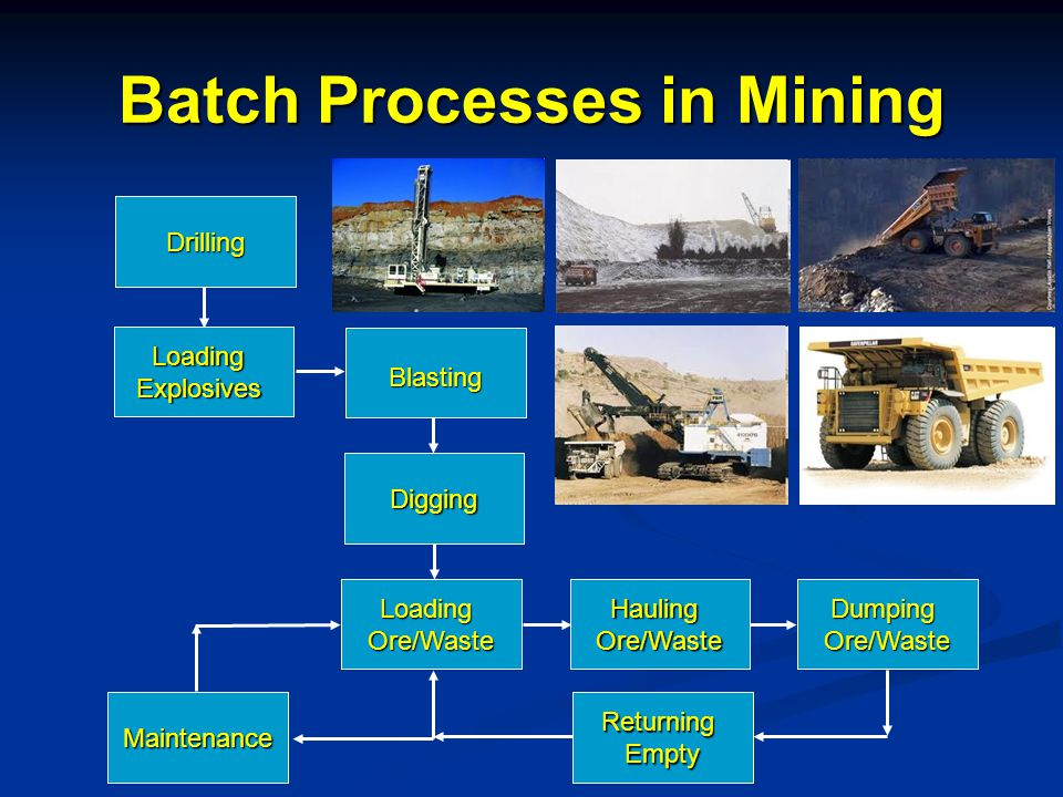 Batch Processes in Mining Drilling LoadingExplosives Blasting Digging LoadingOre/WasteHaulingOre/WasteDumpingOre/Waste ReturningEmptyMaintenance