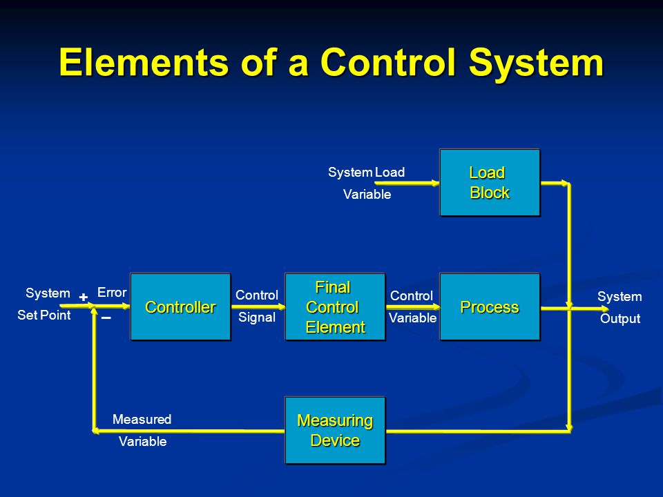 Elements of a Control System LoadBlock ProcessFinalControlElementController MeasuringDevice System Load Variable System Set Point System Output + – Control Variable Measured Variable Error Control Signal
