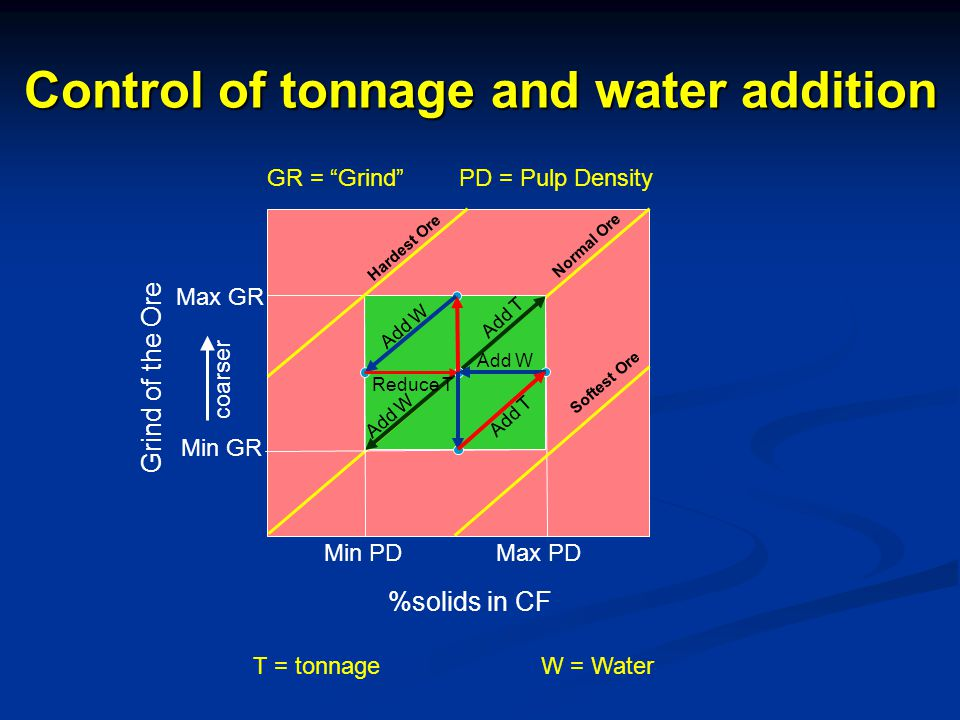 %solids in CF Min PD Max PD Grind of the Ore Min GR Max GR coarser Reduce T Normal Ore Hardest Ore Softest Ore Add T Add W Control of tonnage and water addition Add W Add T T = tonnageW = Water GR = Grind PD = Pulp Density