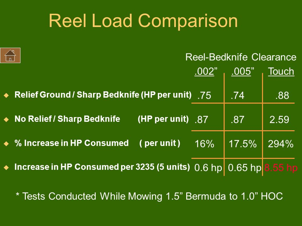 Reel Load Comparison u Relief Ground / Sharp Bedknife (HP per unit) u No Relief / Sharp Bedknife (HP per unit) u % Increase in HP Consumed ( per unit