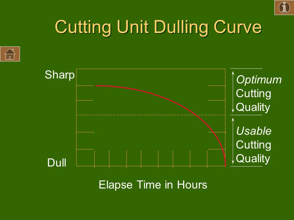 Cutting Unit Dulling Curve Sharp Dull Elapse Time in Hours Optimum Cutting Quality Usable Cutting Quality