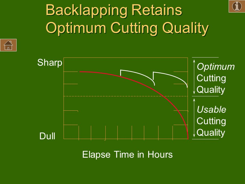 Backlapping Retains Optimum Cutting Quality Sharp Dull Elapse Time in Hours Optimum Cutting Quality Usable Cutting Quality