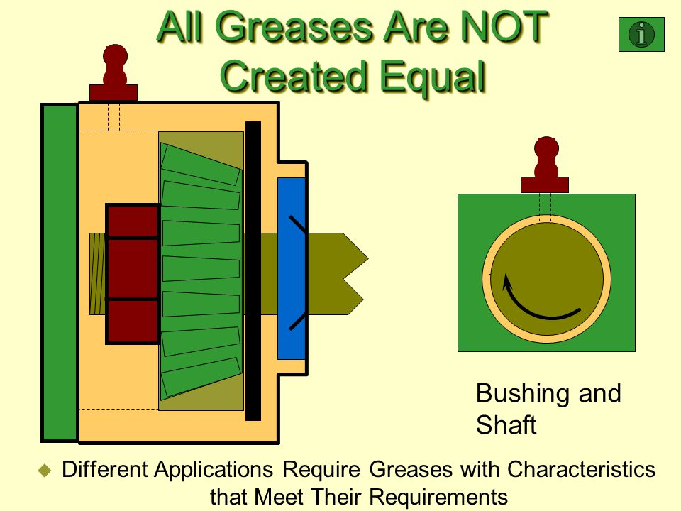 All Greases Are NOT Created Equal u Different Applications Require Greases with Characteristics that Meet Their Requirements Bushing and Shaft