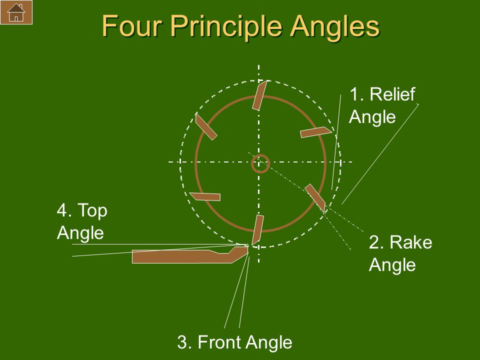 Four Principle Angles 1. Relief Angle 3. Front Angle 4. Top Angle 2. Rake Angle
