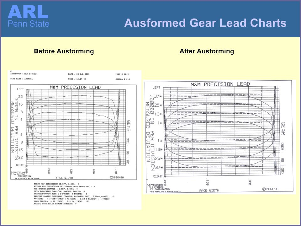 ARL Penn State Ausformed Gear Lead Charts Before AusformingAfter Ausforming