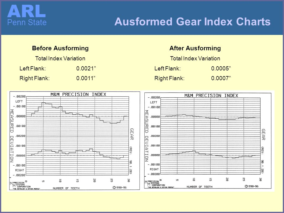 ARL Penn State Ausformed Gear Index Charts Before Ausforming Total Index Variation Left Flank: 0.0021 Right Flank: 0.0011 After Ausforming Total Index Variation Left Flank: 0.0005 Right Flank: 0.0007