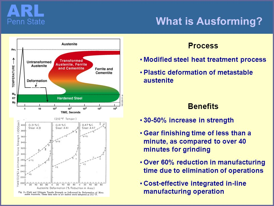 ARL Penn State Process Modeling to Develop Tooling Start Ausform Finish Gears Meet Specs Finish Modify Die Tooth Form Grind Dies Predict Die Tooth Form Guess Die Tooth Form Heat Treat Dies Hob Gears Heat Treat Gears Hob Dies Inspect Gears Does not Meet Specs Model Ausform Process Goal is to reduce hardware regrind iterations to 2-3