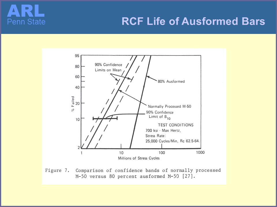 ARL Penn State Induction Heating and Marquenching Process Model Integrated Model of Multi-tooth Ausforming Process Roll Finishing Process Model Ausform Finishing Process Models