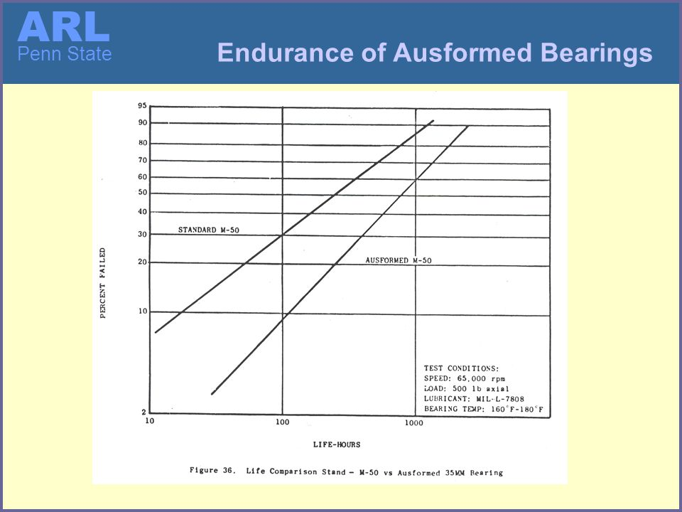 ARL Penn State Endurance of Ausformed Bearings