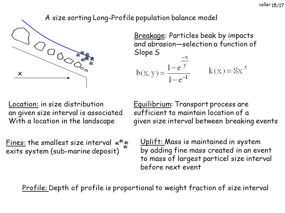 voller A size sorting Long-Profile population balance model x Breakage: Particles beak by impacts and abrasion—selection a function of Slope S Equilib