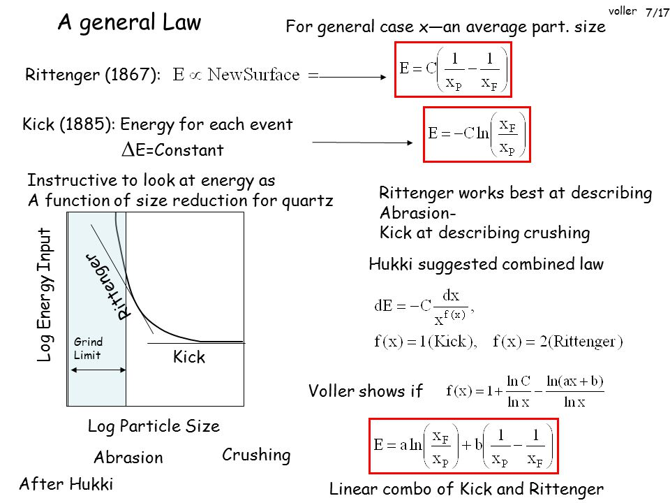 voller Rittenger (1867): Kick (1885): Energy for each event  E=Constant A general Law For general case x—an average part. size Log Particle Size Log