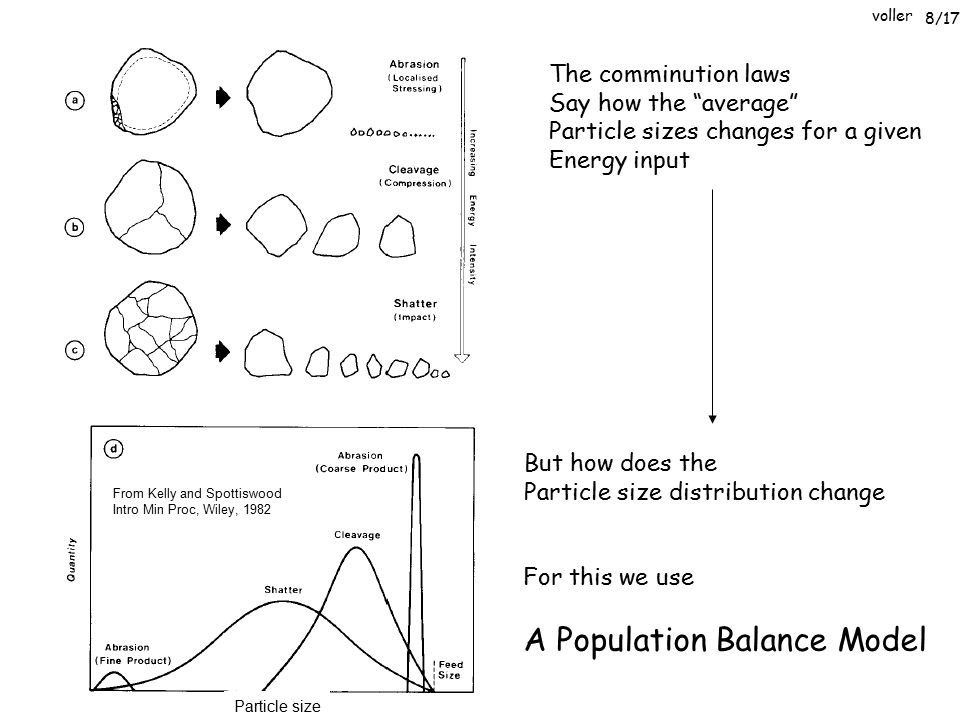 "voller Particle size The comminution laws Say how the ""average"" Particle sizes changes for a given Energy input But how does the Particle size distrib"