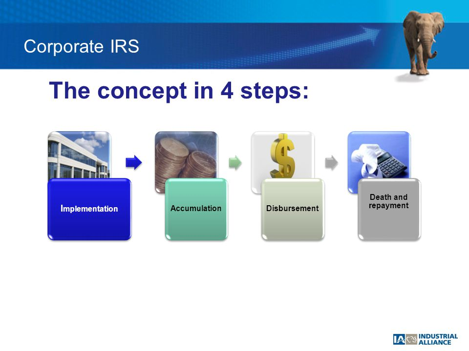 I mplementation AccumulationDisbursement Death and repayment The concept in 4 steps: Corporate IRS