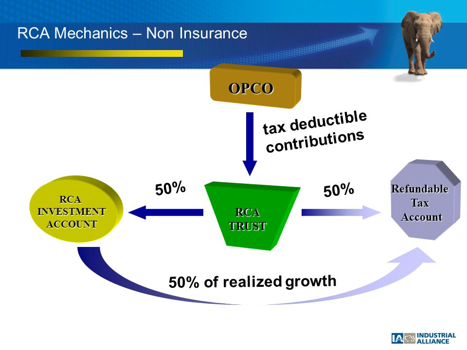 RCA Mechanics – Non Insurance OPCO RCATRUST RefundableTaxAccount RCAINVESTMENTACCOUNT tax deductible contributions 50% 50% 50% of realized growth