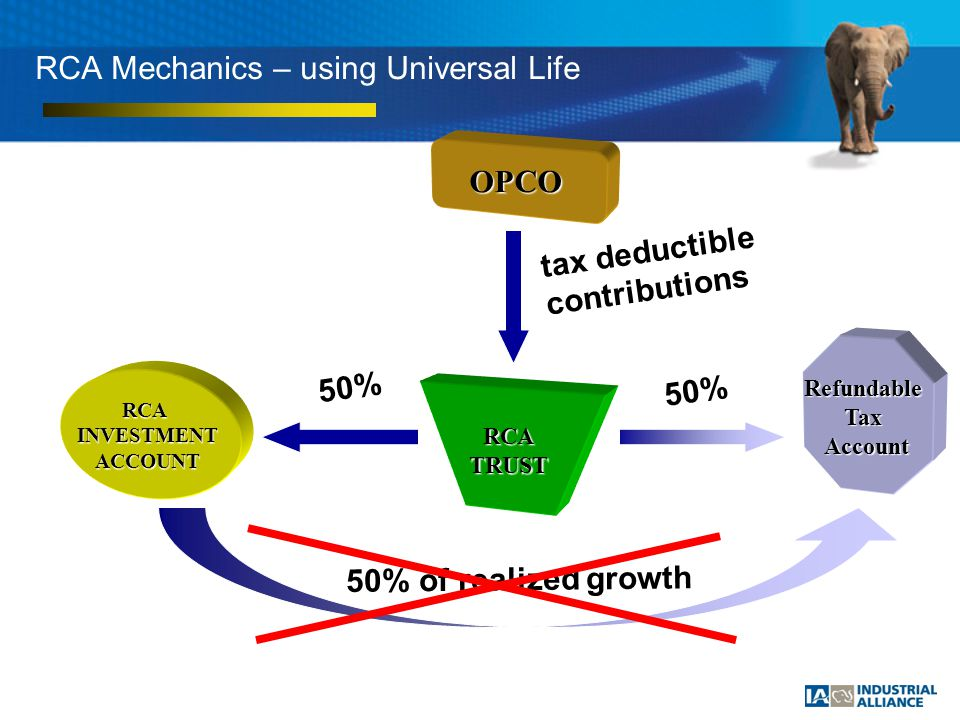 RCA Mechanics – using Universal Life OPCO RCATRUST RefundableTaxAccount RCAINVESTMENTACCOUNT tax deductible contributions 50% 50% 50% of realized growth