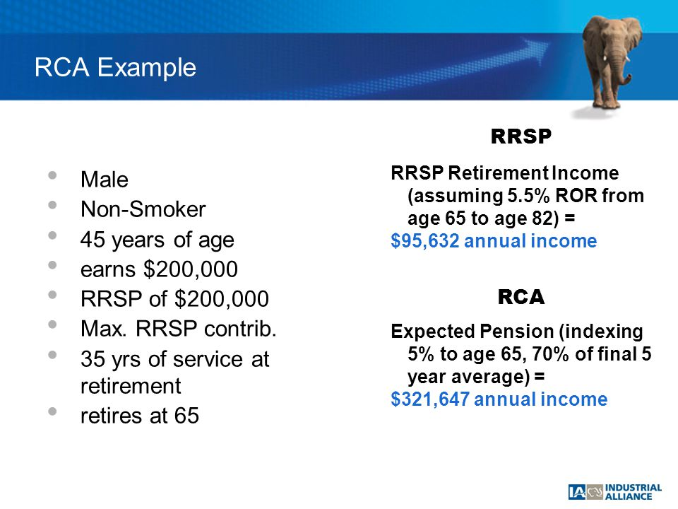 RCA Example Male Non-Smoker 45 years of age earns $200,000 RRSP of $200,000 Max.