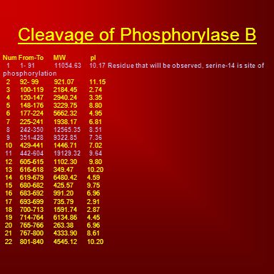 Cleavage of Phosphorylase B Num From-To MW pI 1 1- 91 11054.63 10.17 Residue that will be observed, serine-14 is site of phosphorylation 2 92- 99 921.07 11.15 3 100-119 2184.45 2.74 4 120-147 2940.24 3.35 5 148-176 3229.75 8.80 6 177-224 5662.32 4.95 7 225-241 1938.17 6.81 8 242-350 12565.35 8.51 9 351-428 9322.85 7.36 10 429-441 1446.71 7.02 11 442-604 19129.32 9.64 12 605-615 1102.30 9.80 13 616-618 349.47 10.20 14 619-679 6480.42 4.59 15 680-682 425.57 9.75 16 683-692 991.20 6.96 17 693-699 735.79 2.91 18 700-713 1591.74 2.87 19 714-764 6134.86 4.45 20 765-766 263.38 6.96 21 767-800 4333.90 8.61 22 801-840 4545.12 10.20