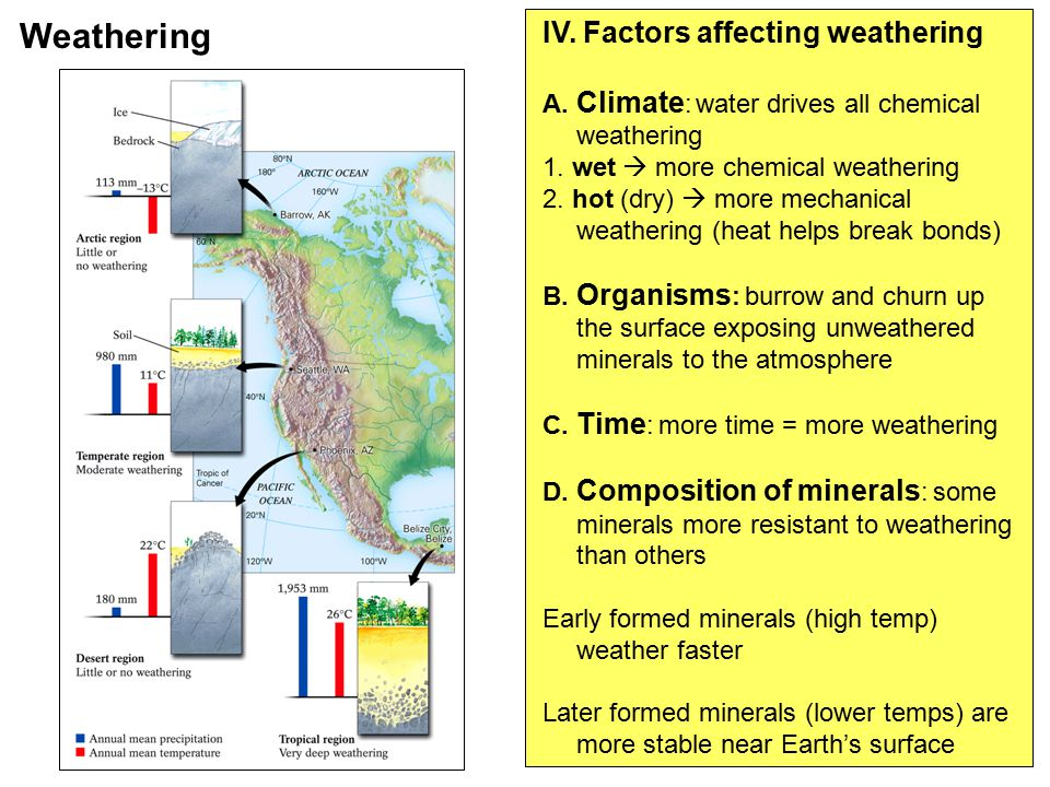 IV. Factors affecting weathering A. Climate : water drives all chemical weathering 1. wet  more chemical weathering 2. hot (dry)  more mechanical we