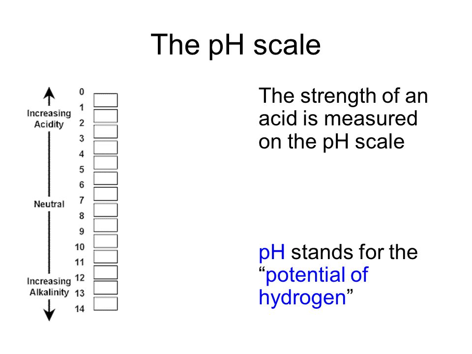 The pH scale The strength of an acid is measured on the pH scale pH stands for the potential of hydrogen