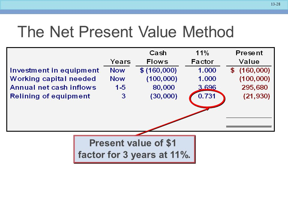 13-28 Present value of $1 factor for 3 years at 11%.