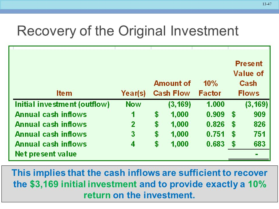 13-47 Recovery of the Original Investment This implies that the cash inflows are sufficient to recover the $3,169 initial investment and to provide exactly a 10% return on the investment.