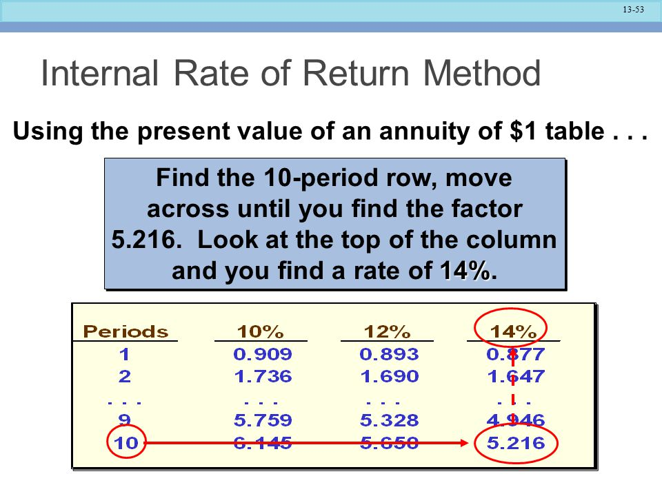 13-53 Internal Rate of Return Method 14% Find the 10-period row, move across until you find the factor 5.216.