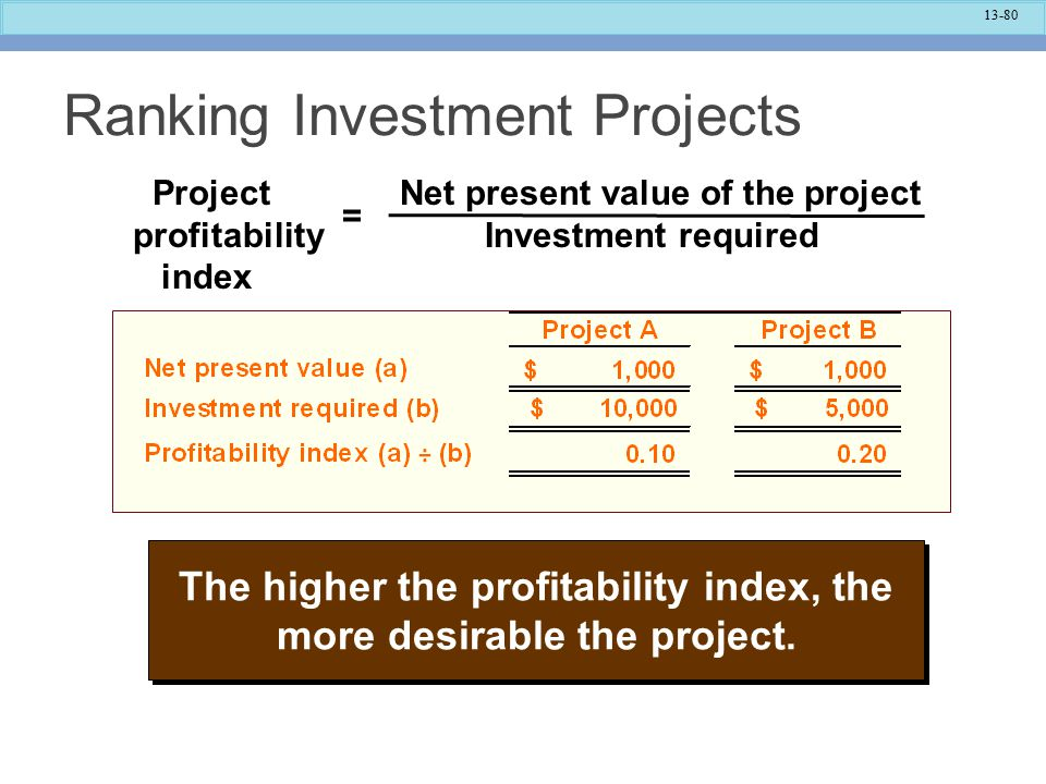 13-80 Ranking Investment Projects Project Net present value of the project profitability Investment required index = The higher the profitability index, the more desirable the project.