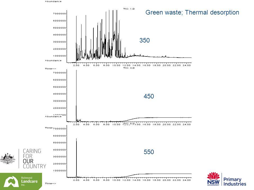 Green waste; Thermal desorption 350 450 550