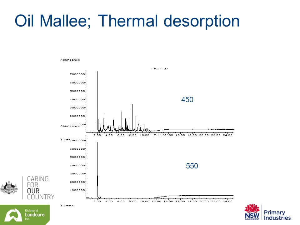 Oil Mallee; Thermal desorption 450 550