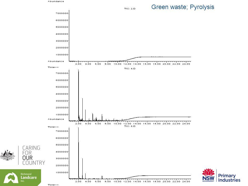Green waste; Pyrolysis