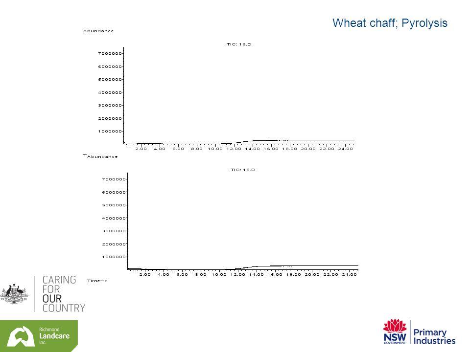 Wheat chaff; Pyrolysis