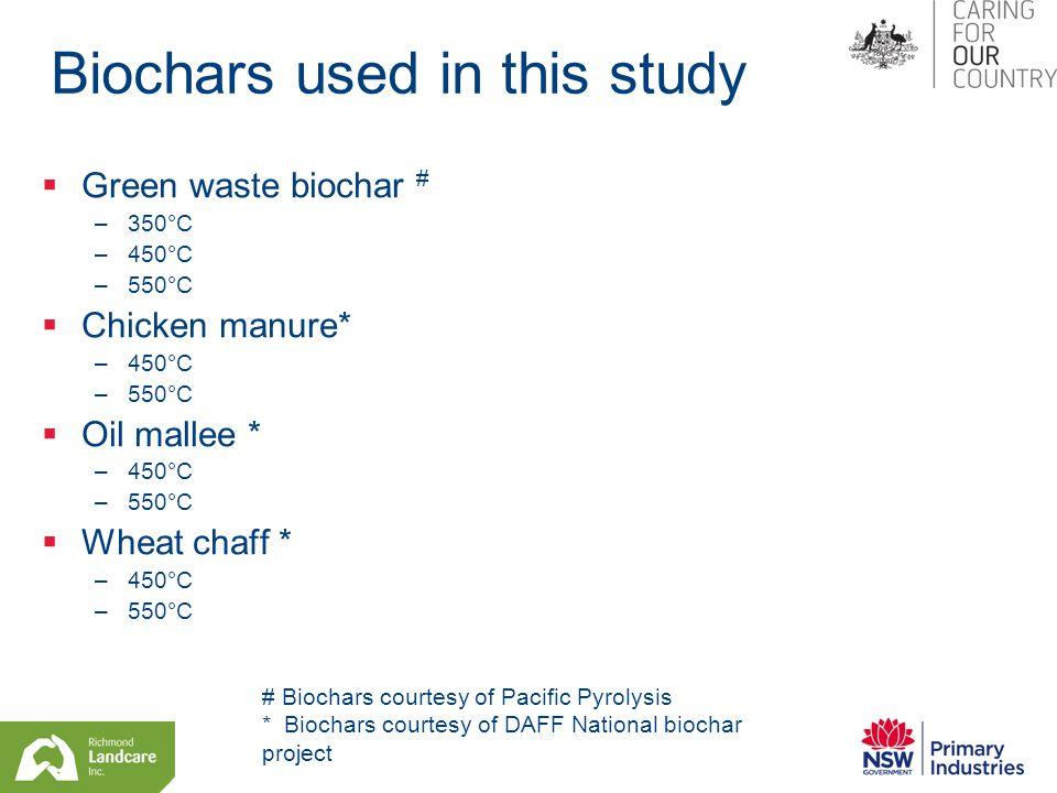 Biochars used in this study  Green waste biochar # –350°C –450°C –550°C  Chicken manure* –450°C –550°C  Oil mallee * –450°C –550°C  Wheat chaff * –450°C –550°C # Biochars courtesy of Pacific Pyrolysis * Biochars courtesy of DAFF National biochar project