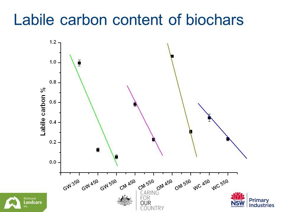 Labile carbon content of biochars