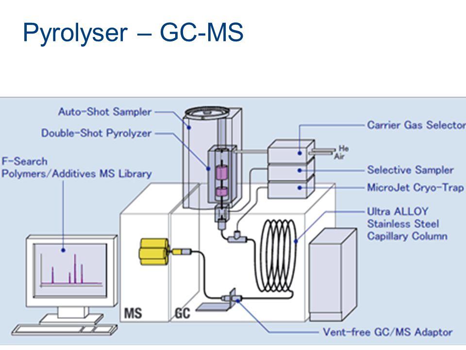 Pyrolyser – GC-MS
