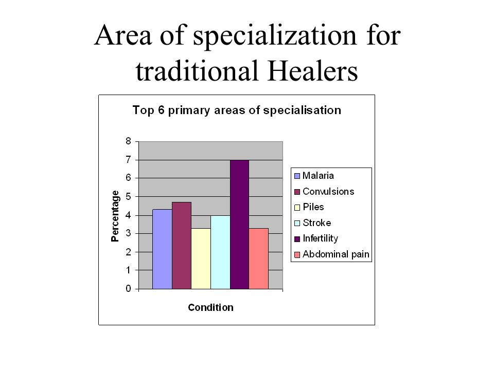 Area of specialization for traditional Healers