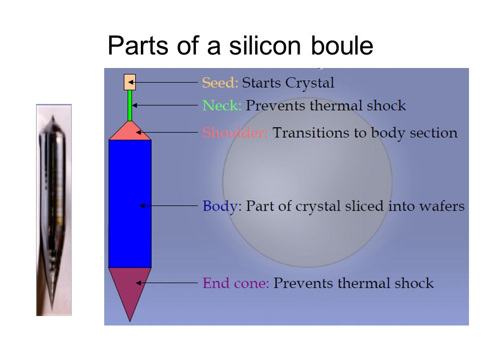 Parts of a silicon boule