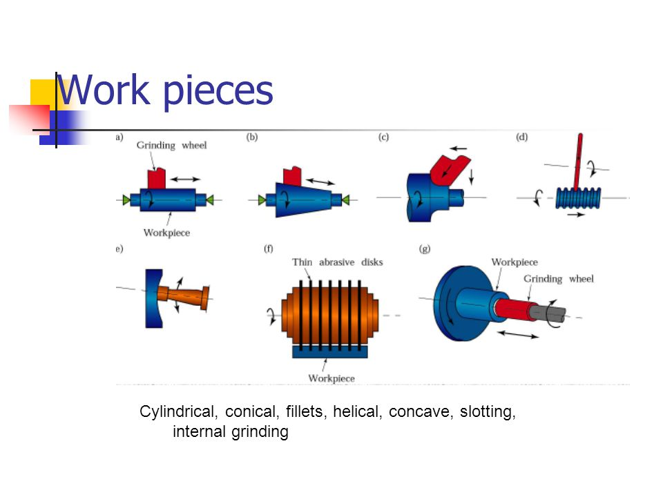 Work pieces Cylindrical, conical, fillets, helical, concave, slotting, internal grinding