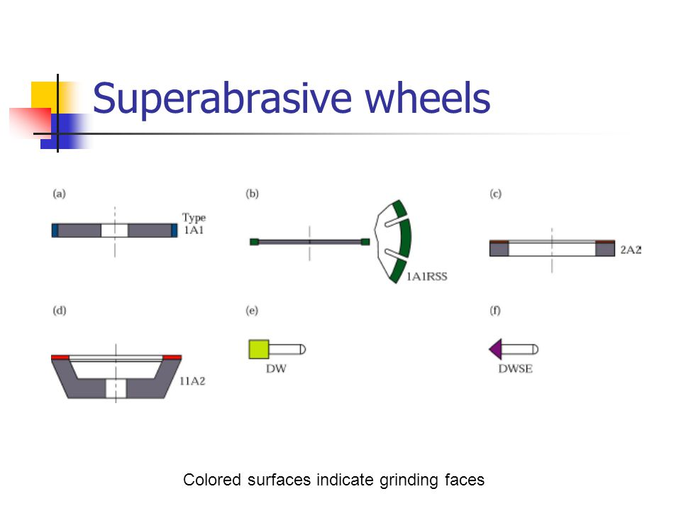 Superabrasive wheels Colored surfaces indicate grinding faces