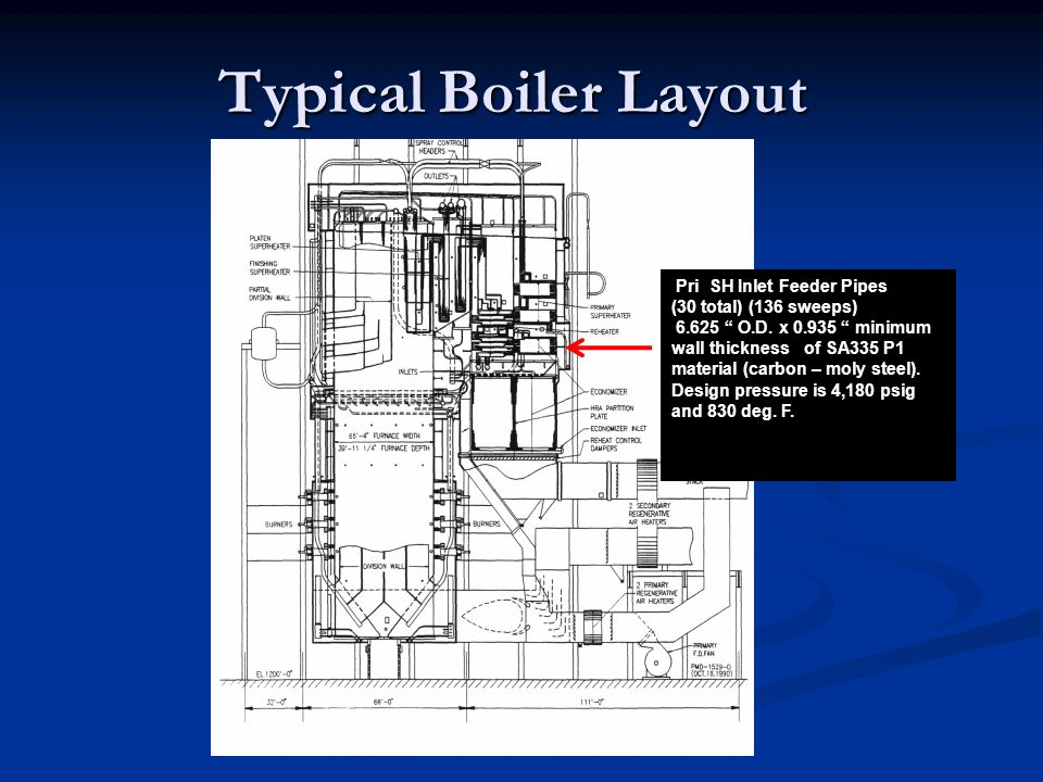 Typical Boiler Layout Pri SH Inlet Feeder Pipes (30 total) (136 sweeps) 6.625 O.D.