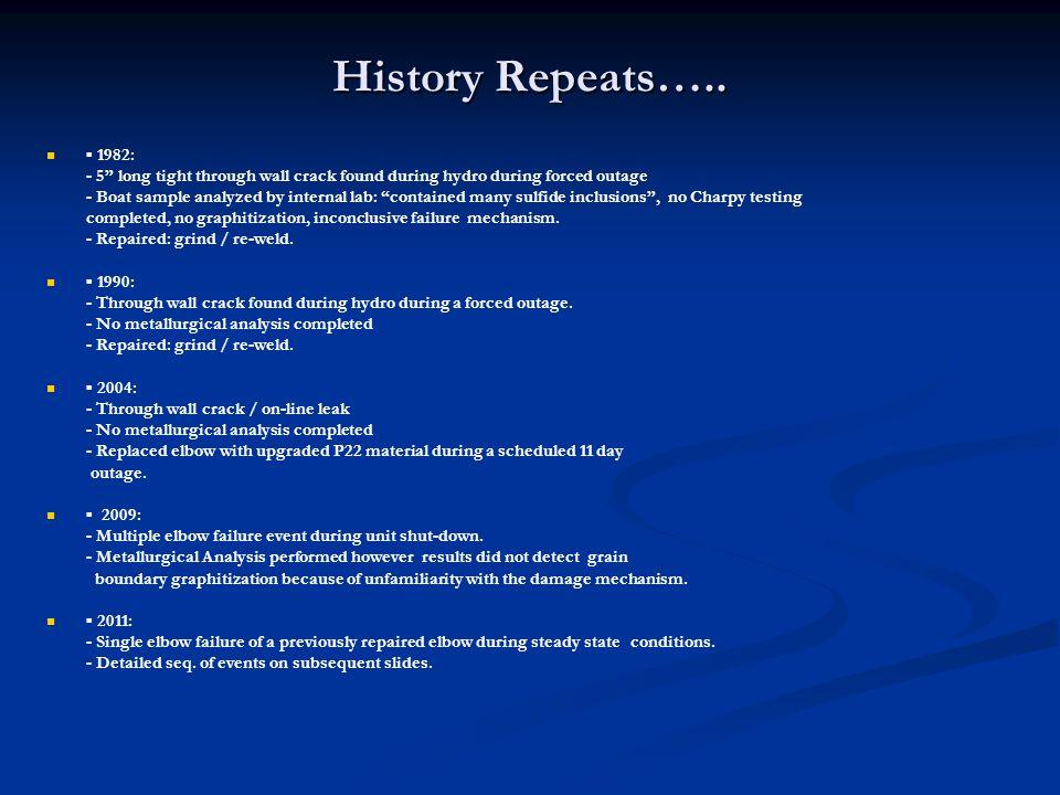 History Repeats…..
