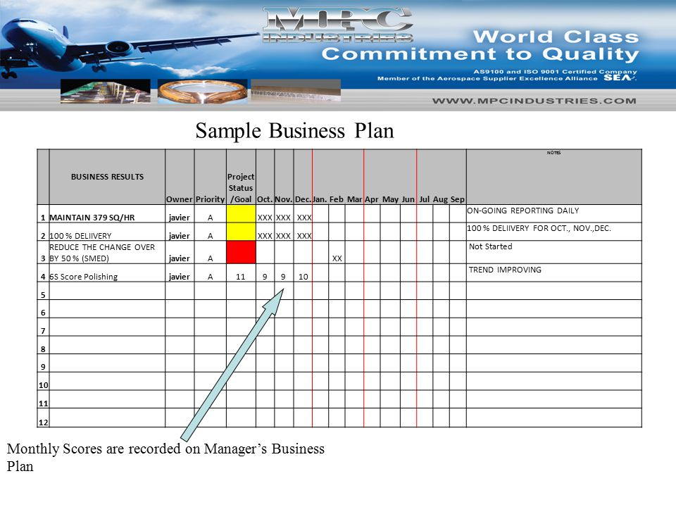 24 BUSINESS RESULTS OwnerPriority Project Status /GoalOct.Nov.Dec.Jan.FebMarAprMayJunJulAugSep NOTES 1MAINTAIN 379 SQ/HRjavierA XXX ON-GOING REPORTING DAILY 2100 % DELIIVERYjavierA XXX 100 % DELIIVERY FOR OCT., NOV.,DEC.