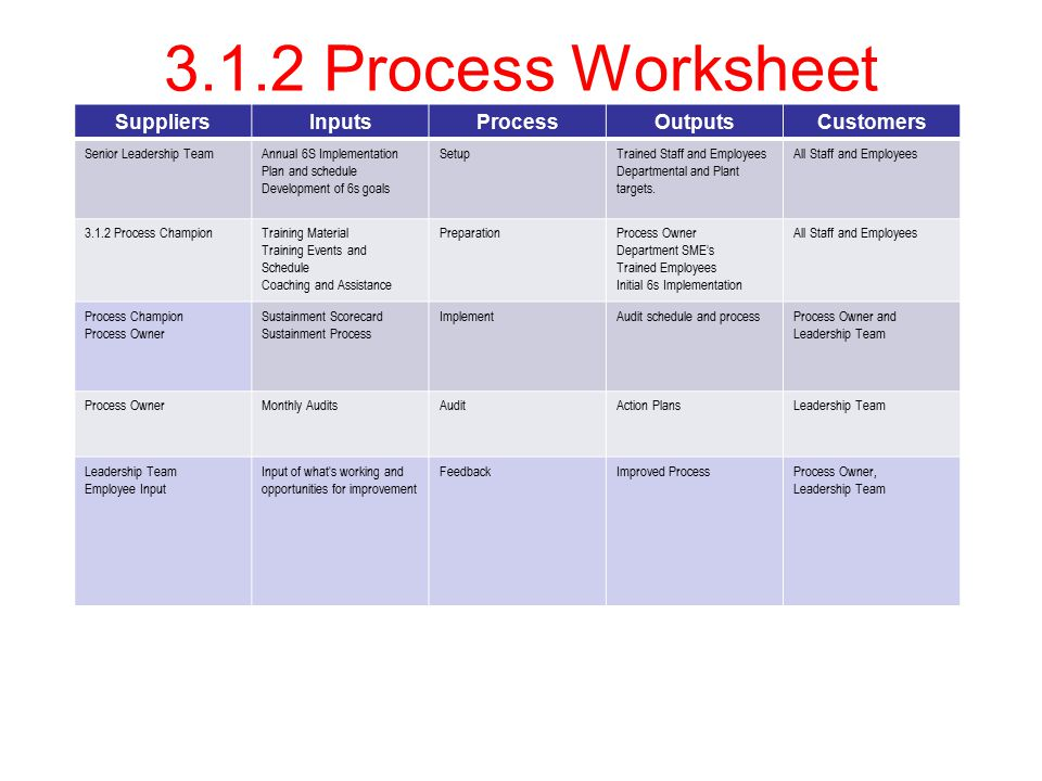 3.1.2 Process Worksheet SuppliersInputsProcessOutputsCustomers Senior Leadership TeamAnnual 6S Implementation Plan and schedule Development of 6s goals SetupTrained Staff and Employees Departmental and Plant targets.