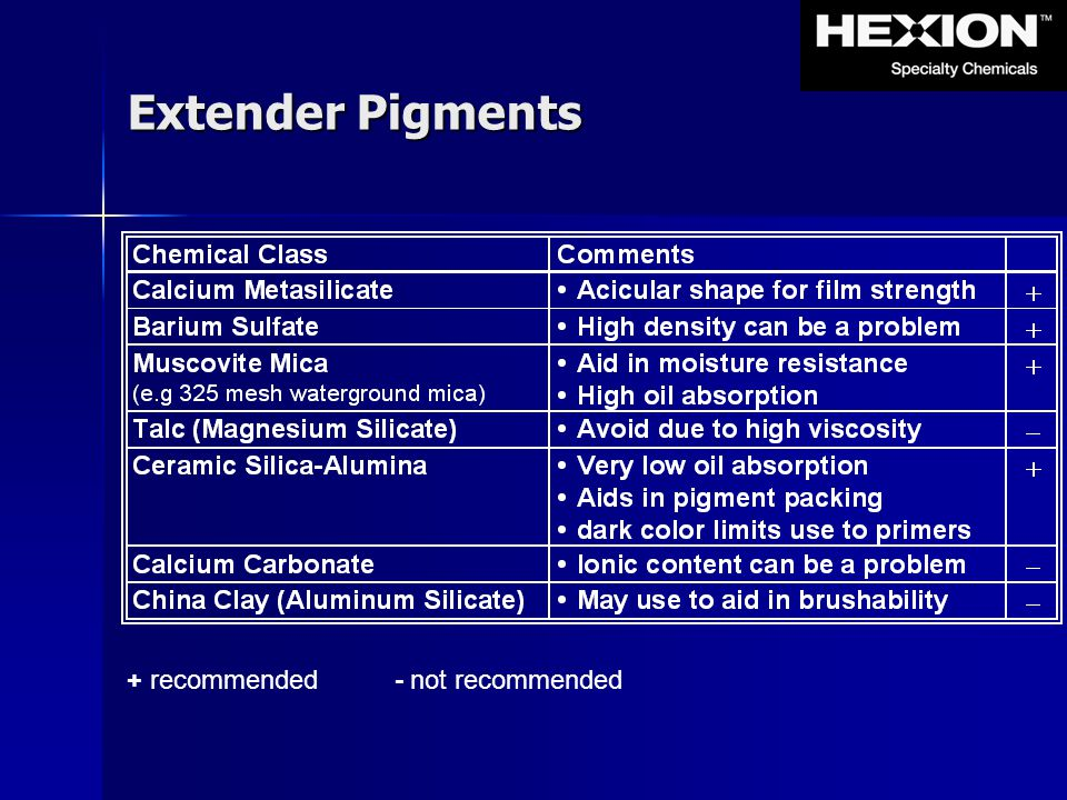 + recommended - not recommended Extender Pigments
