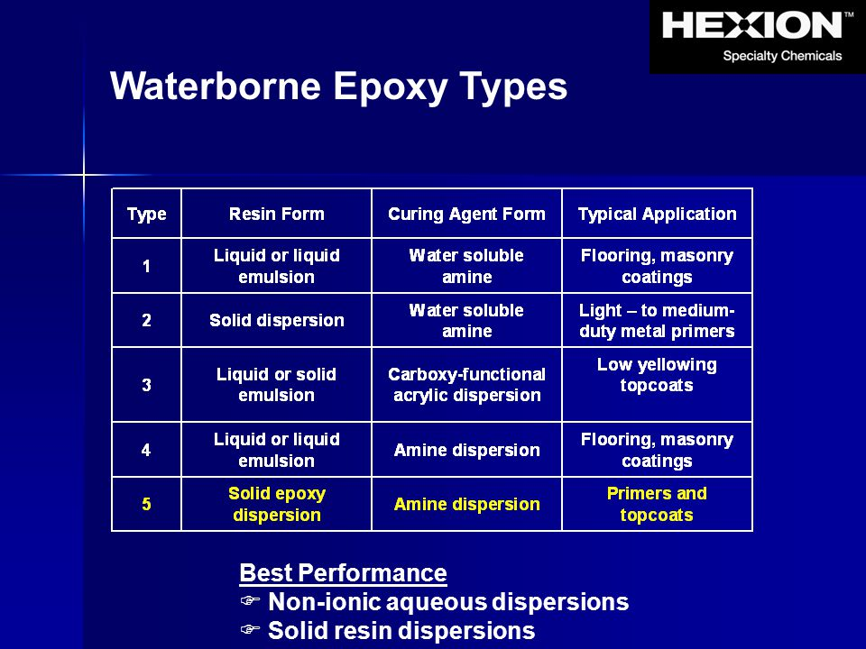 Waterborne Epoxy Types Best Performance  Non-ionic aqueous dispersions  Solid resin dispersions