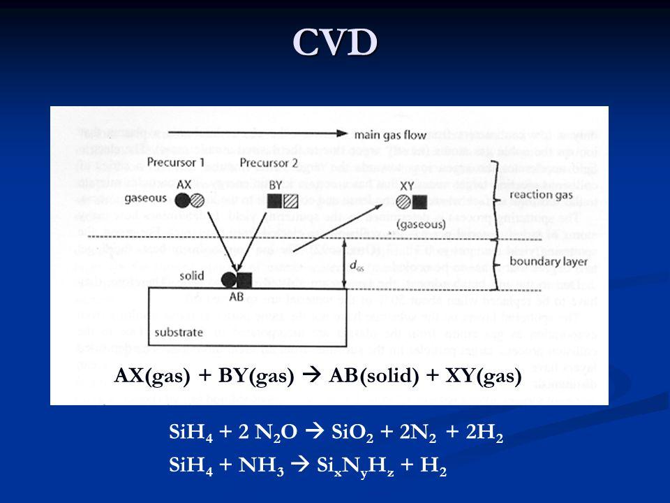 CVD AX(gas) + BY(gas)  AB(solid) + XY(gas) SiH 4 + 2 N 2 O  SiO 2 + 2N 2 + 2H 2 SiH 4 + NH 3  Si x N y H z + H 2