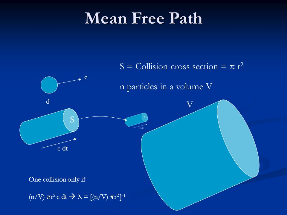 Mean Free Path d c S = Collision cross section =  r 2 n particles in a volume V c dt S V One collision only if (n/V)  r 2 c dt  = [(n/V)  r 2 ] -1