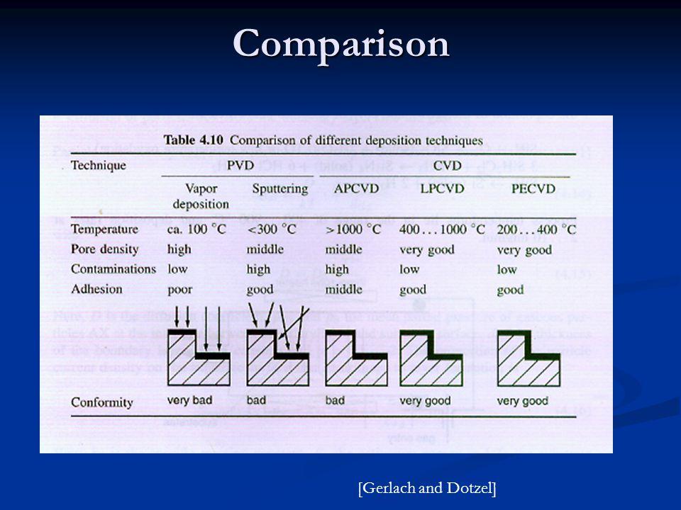 Comparison [Gerlach and Dotzel]